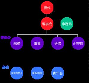 香川県小売酒販組合組織図